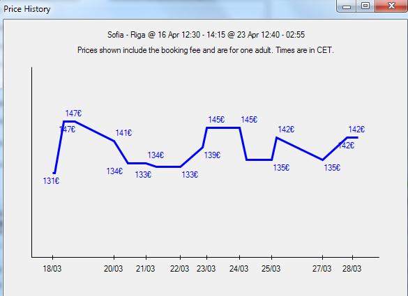История на цените